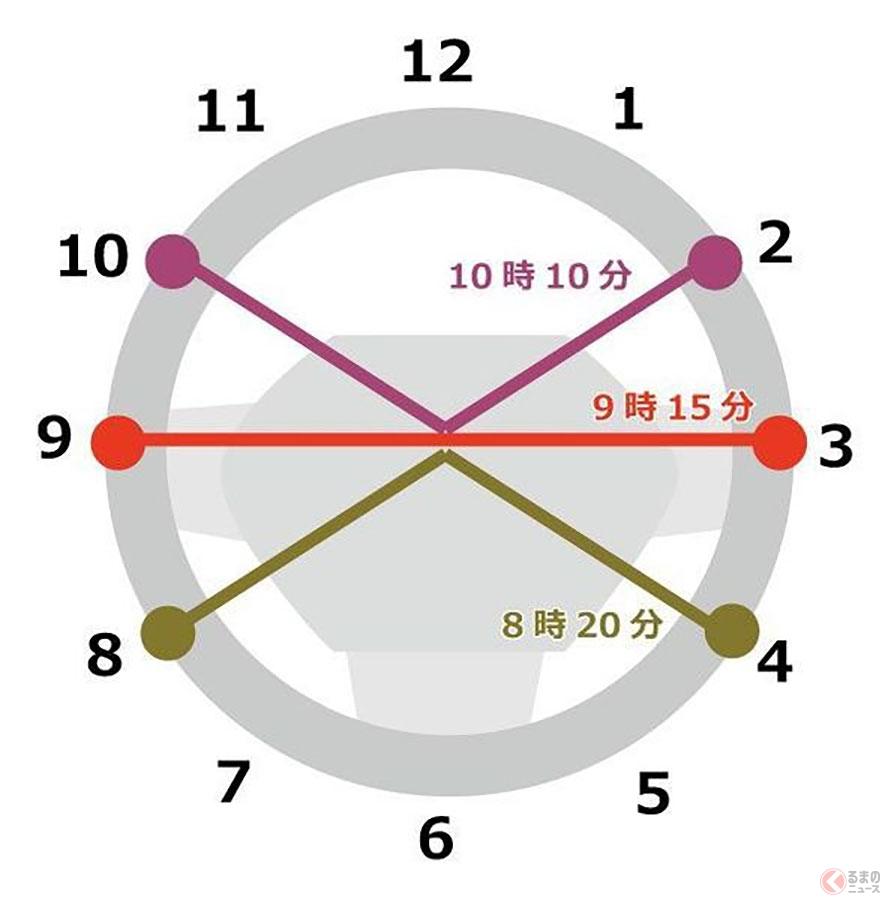 パワステがなかったころは、力の入りやすい「10時10分」がベストとされていたが、現在は「9時15分から10時10分のあいだ」と教える指定教習所もある