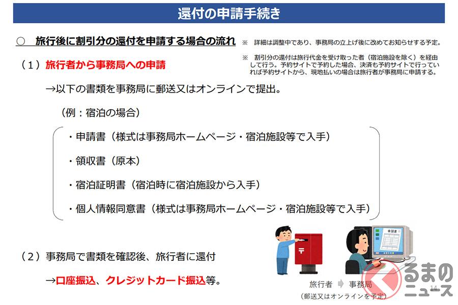 還付金の受け取り方法(官公庁PDFより抜粋)