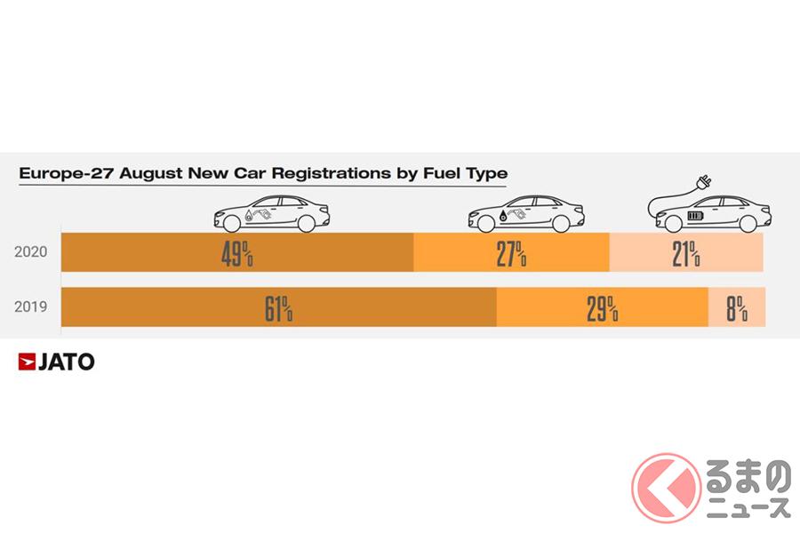 2020年8月の欧州の自動車市場についてのレポート