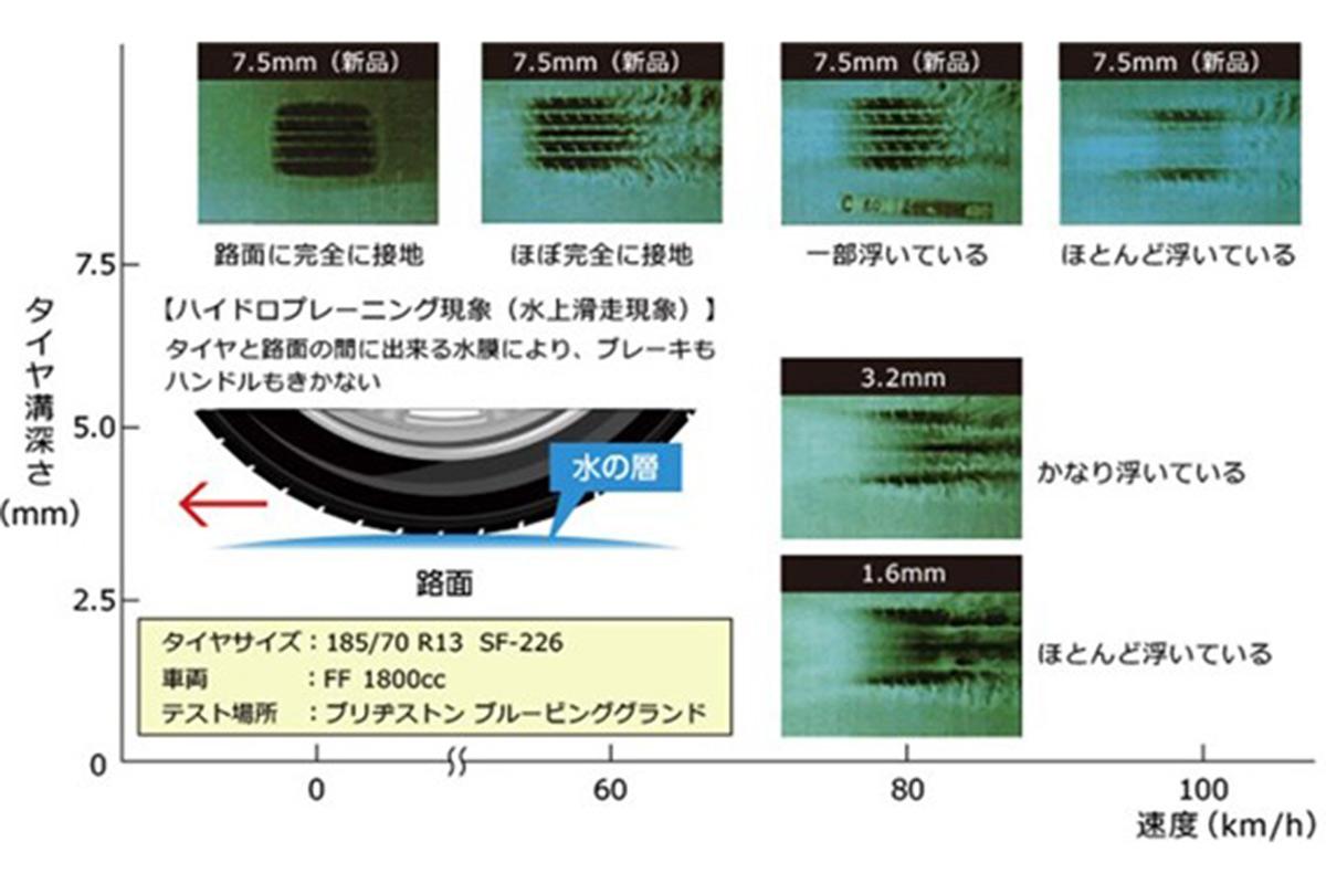ハイドロプレーニング現象が起こるイメージ(画像提供:Bridgestone Corporation)