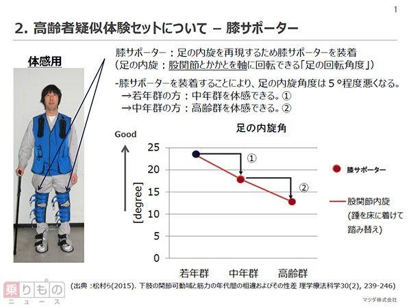 高齢者疑似体験セットについて。膝が回らないことでペダルを踏み間違いかねない(画像:マツダ)。